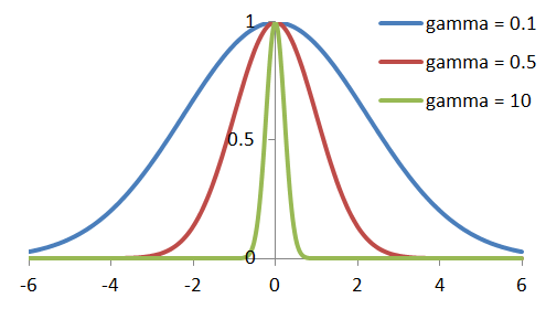 gaussian_curves