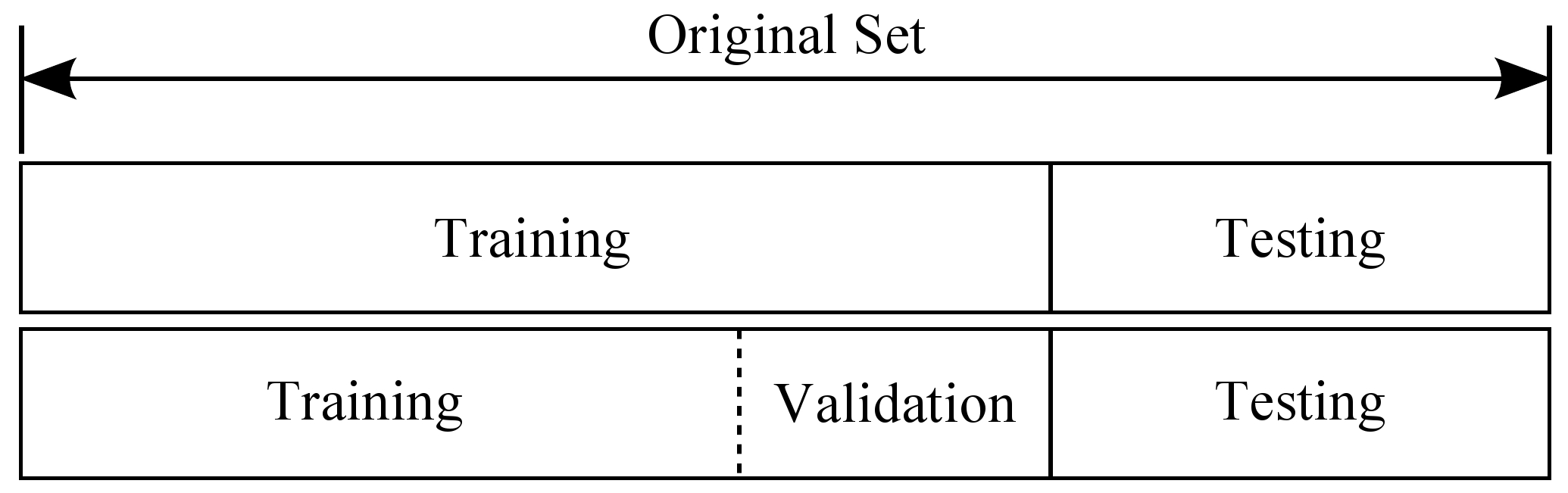 validation-set