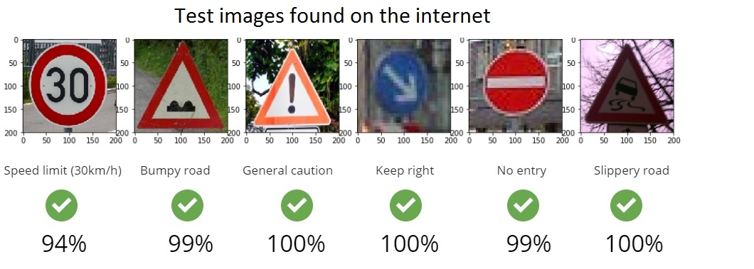 Traffic Sign Recognition