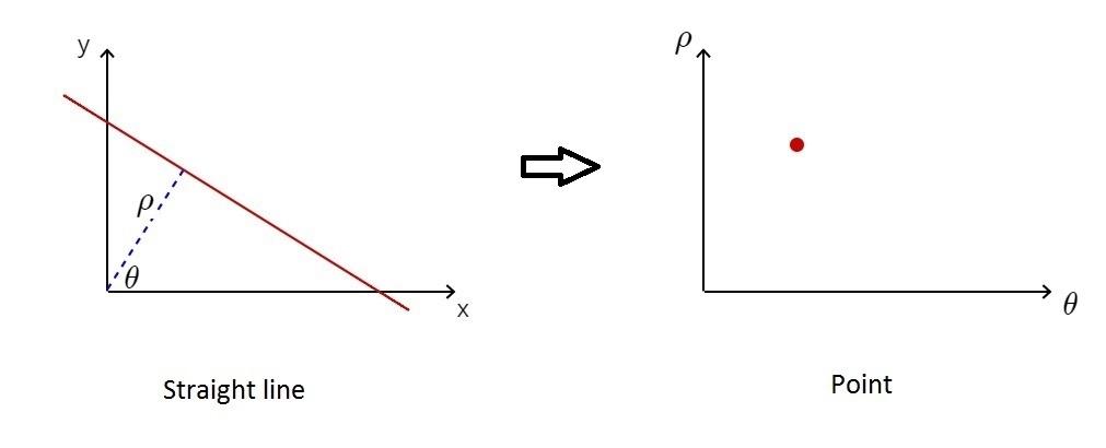 Hough Lines Transform Explained - ProggBlogg